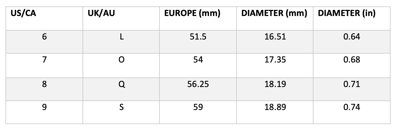 Island Trinketz Ring Sizes by Country